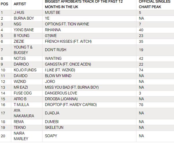 afrobeats chart